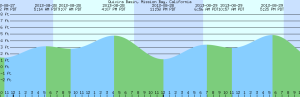 Tides for August 28, 2013