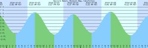 2014-10-07-Tides